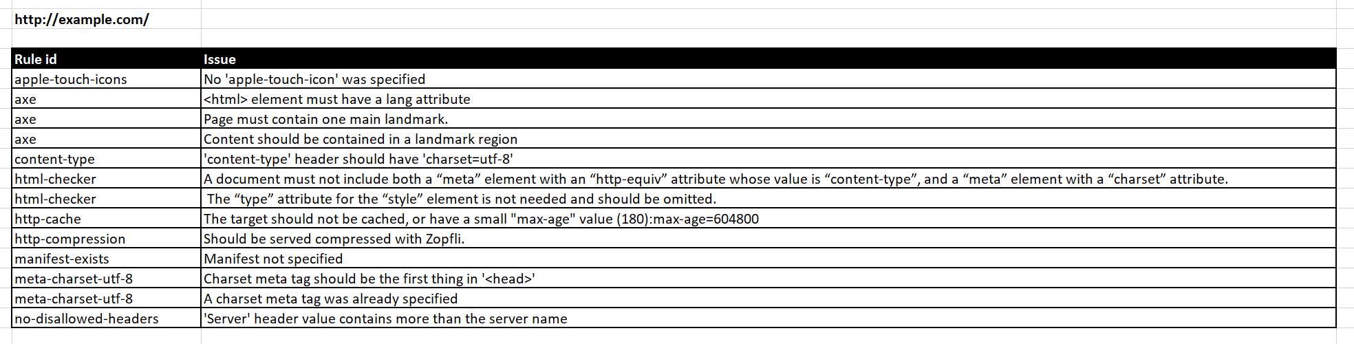 Example output for one of the details sheet of the excel formatter